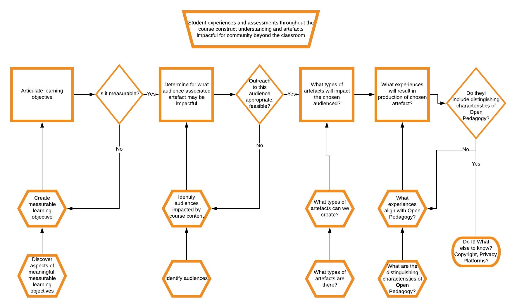 Flow chart describing steps in design of open pedagogy projects