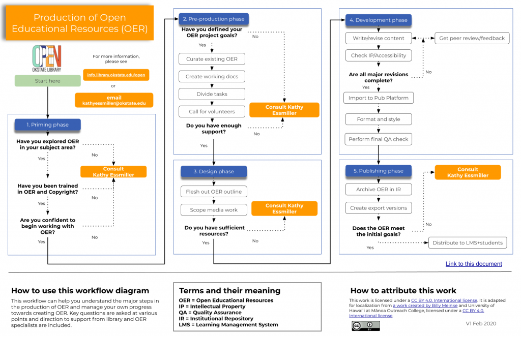 Flow chart aiding in OER decisions