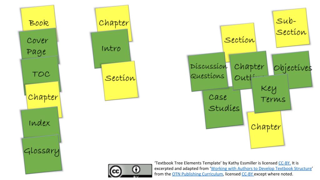 Model Publishing Workflow Textbook Tree