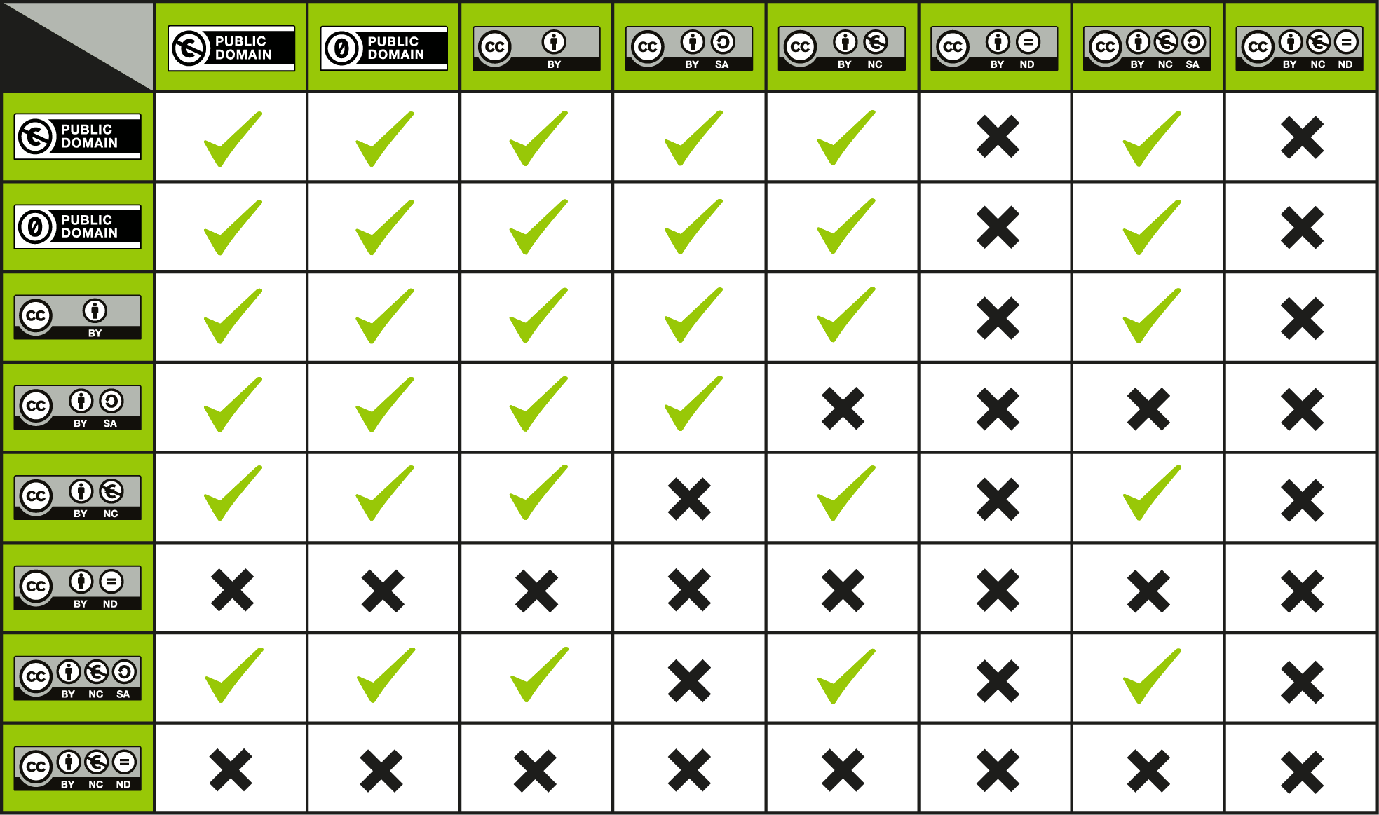 Grid chart showing compatibility of CC licenses