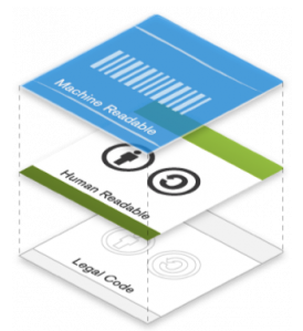 Image displaying three layers of CC license