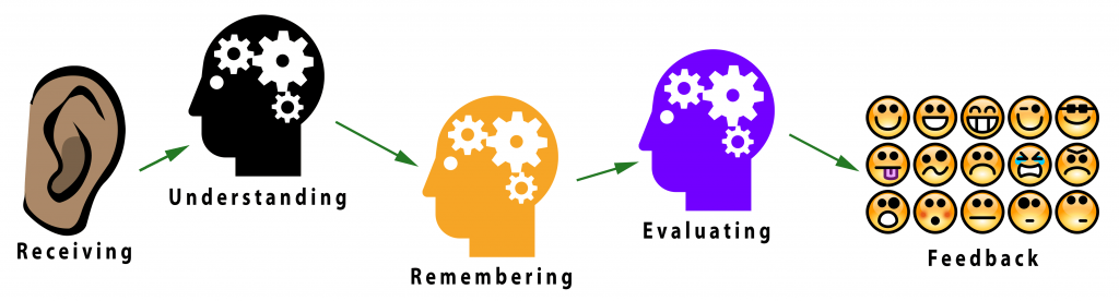 Stages of Listening: Receiving, Understanding, Remembering, Evaluating, Feedback