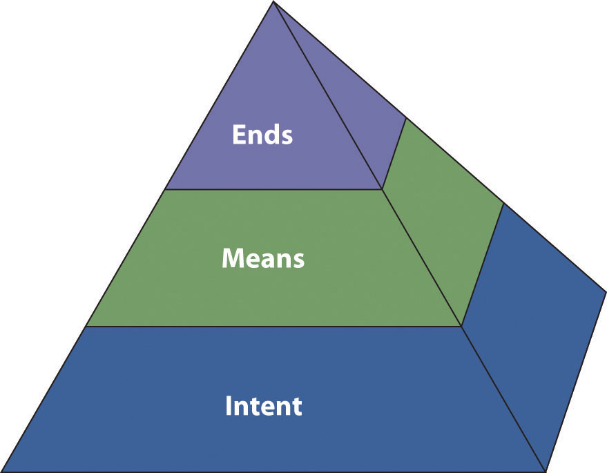 An Ethical Pyramid: Ends, Means, and Intent