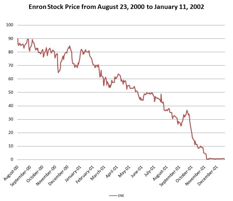 graph showing descending trend