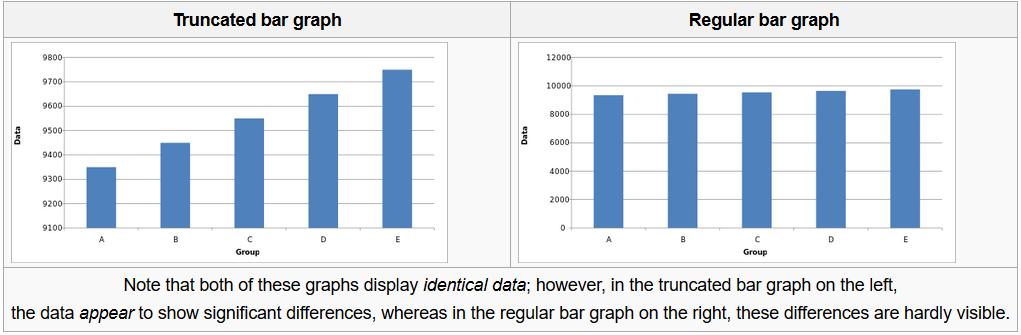 Image showing misleading and regular bar graph