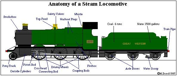 Green locomotive engine and coal car