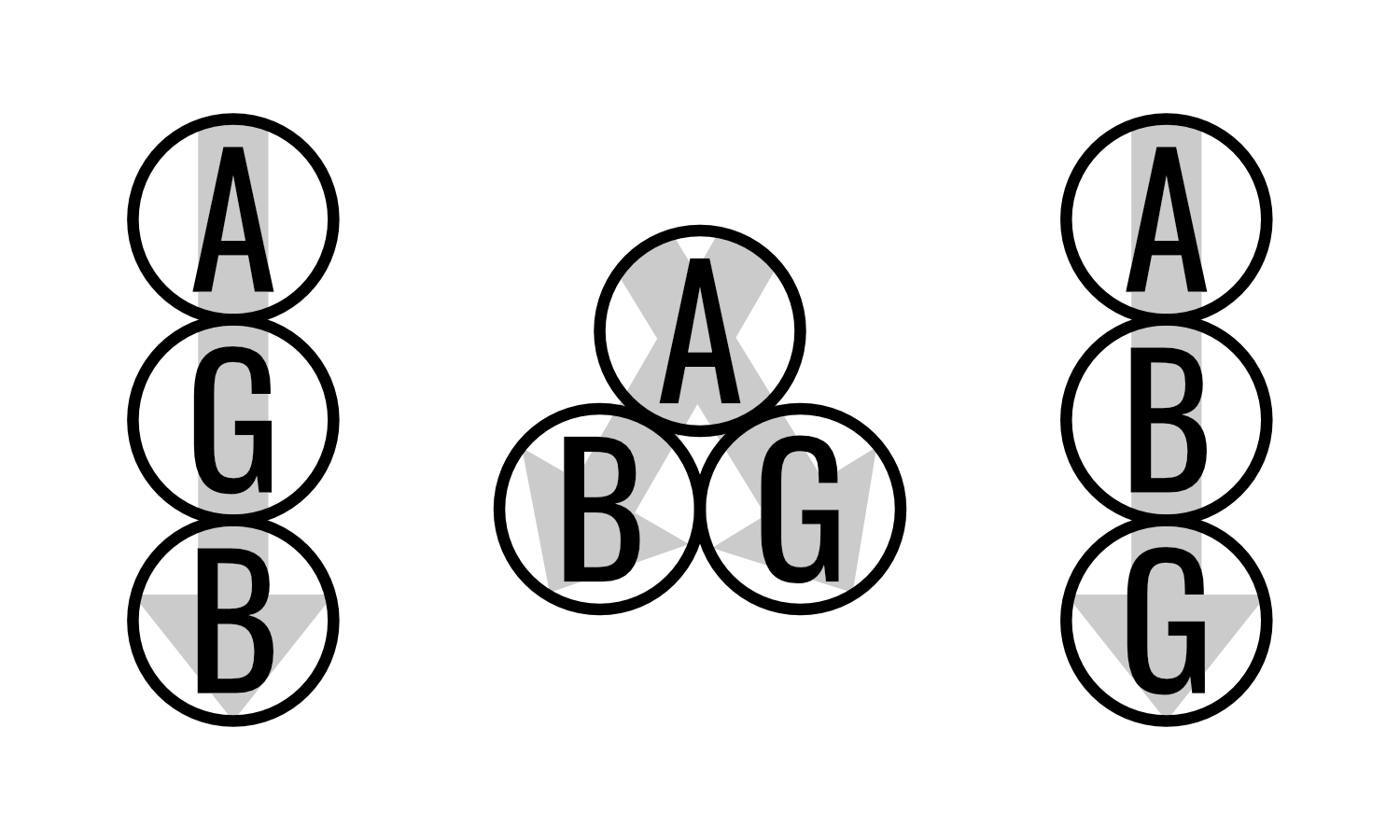 Three possible relations of an action (A) which has a good (G) and bad effect (B). The second principle of the doctrine of double effect allows for the first two relations, but not the third, where the good effect comes about as a result of bad effect.